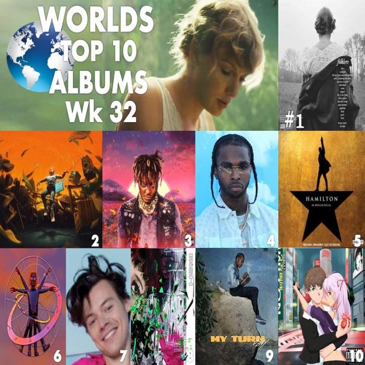 World Music Awards Taylor Swift S Folklore Debuts At No 1 On The Global Album Chart With Massive Equivalent Sales Of 1 013 000 Plus 700 000 In China And Is This Week S Best Selling Album By Far